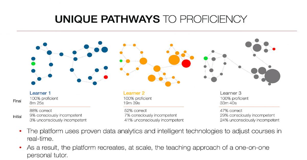 Unique path to proficiency