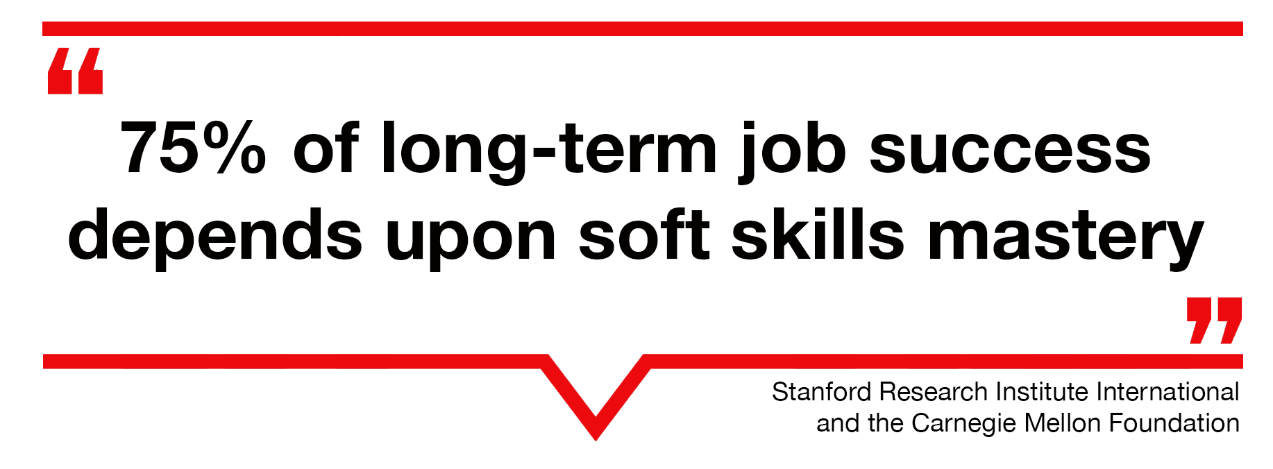 75% of long term job success  depends upon soft skills masteryStanford Research Institute International and the Carnegie Mellon Foundation